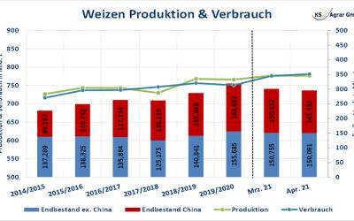 EU Weizenexporte auf niedrigem Niveau