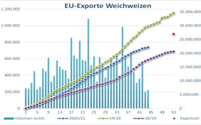 Französische Weizenexporte brechen ein