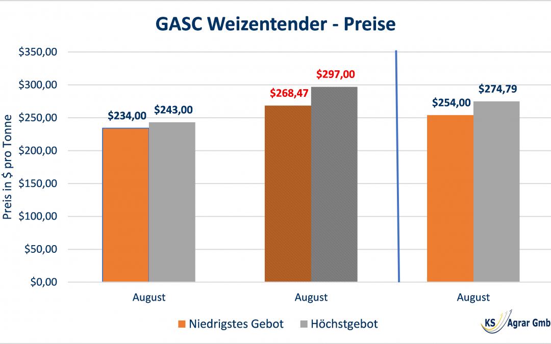 Gebote für GASC Weizentender wieder niedriger