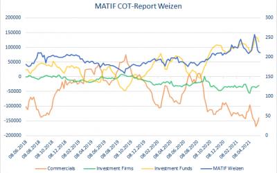 MATIF Weizen September 2021 – Wohin geht der Weg?