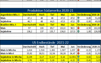 USDA WASDE Report Juni 2021