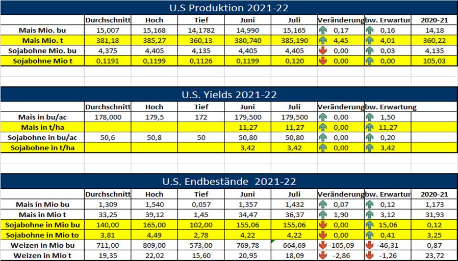USDA Report sorgt für keine Überraschungen