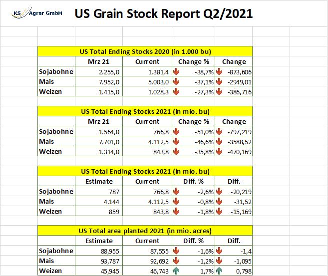 USDA Flächen- & Aussaatbericht – Mais und Sojabohne profitieren