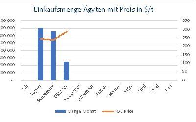 Nachfrage aus Ägypten GASC und Algerien stützen den Preis