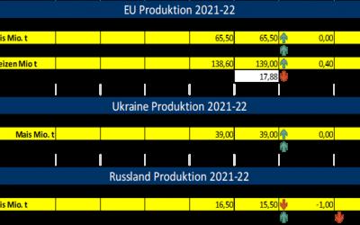 USDA erhöht EU Weizenproduktion leicht