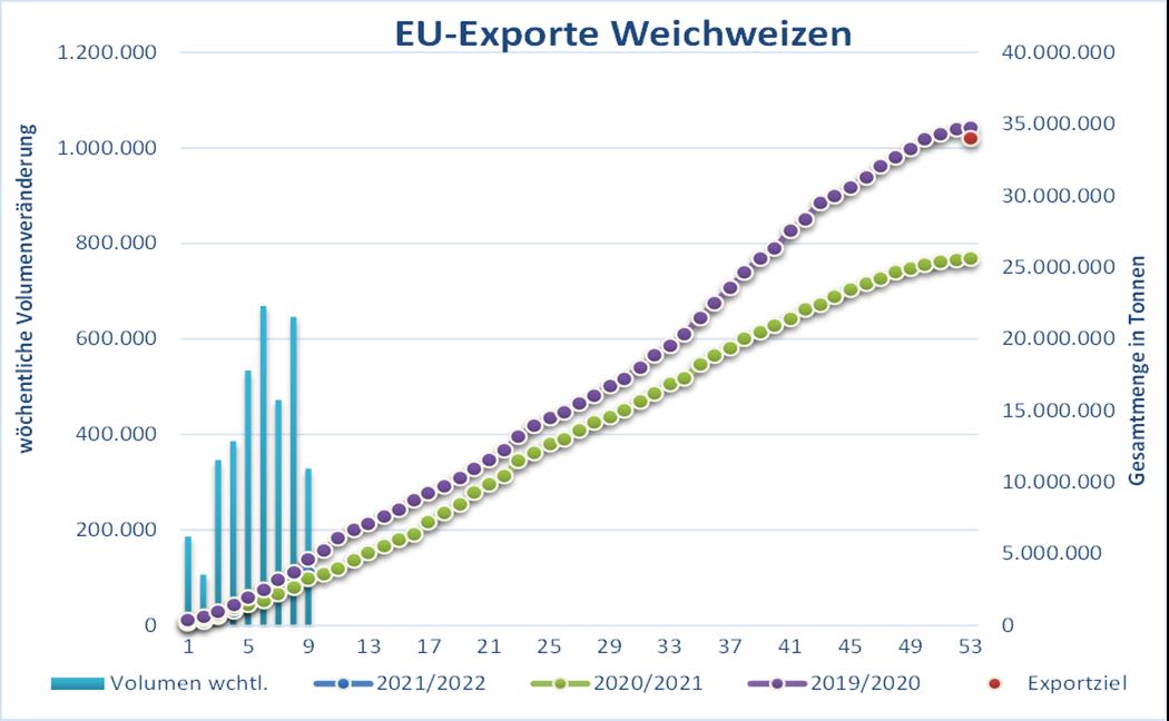 Die russische Agentur Sovecon hat ihre Prognose zur russischen Weizenproduktion gestern von 76,2 auf 75,4 Mio. t gesenkt.