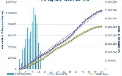 MATIF Weizenpreise profitieren von Auslandsnachfrage
